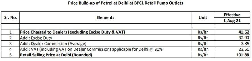 BPCL Delhi petrol price details check post marathi